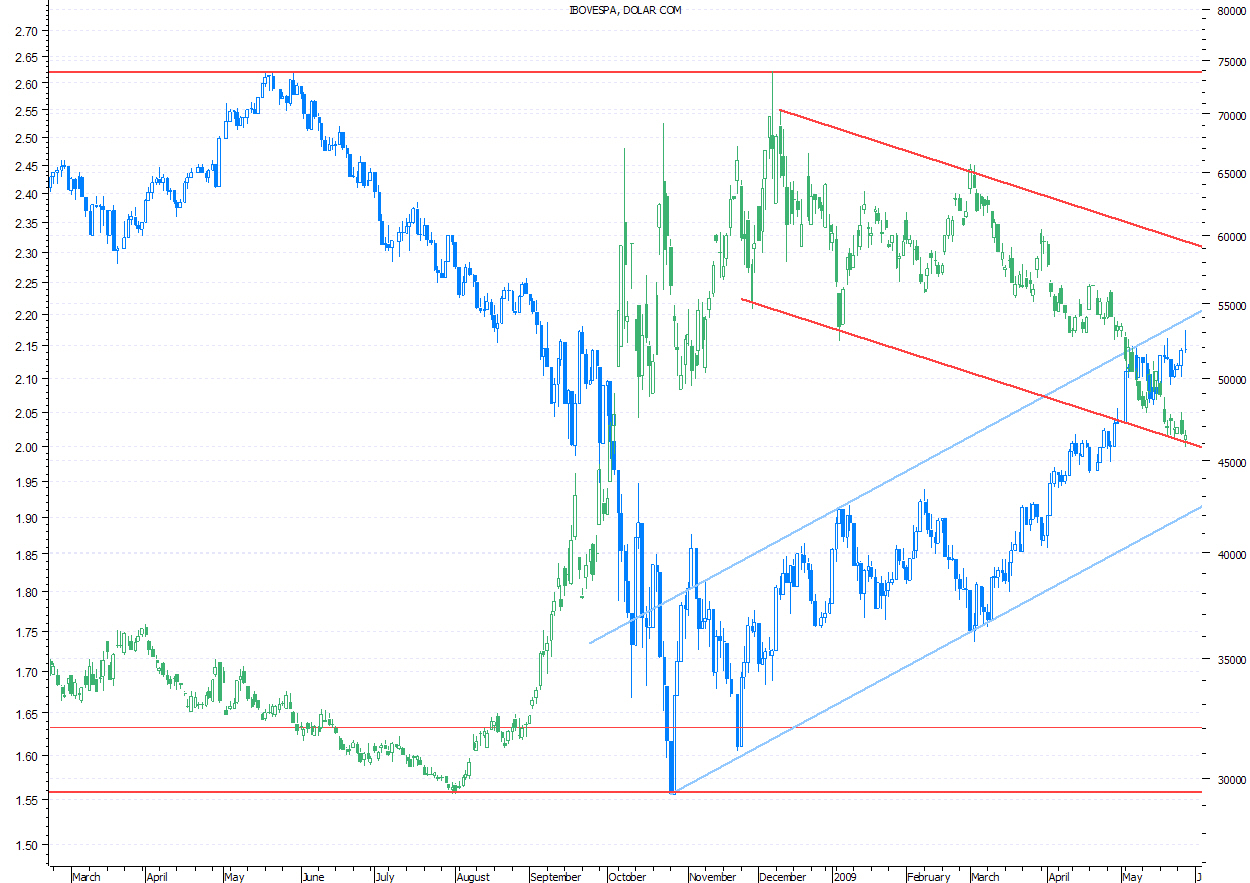 Ibov (azul) x Dolcom (verde)_Curto Prazo