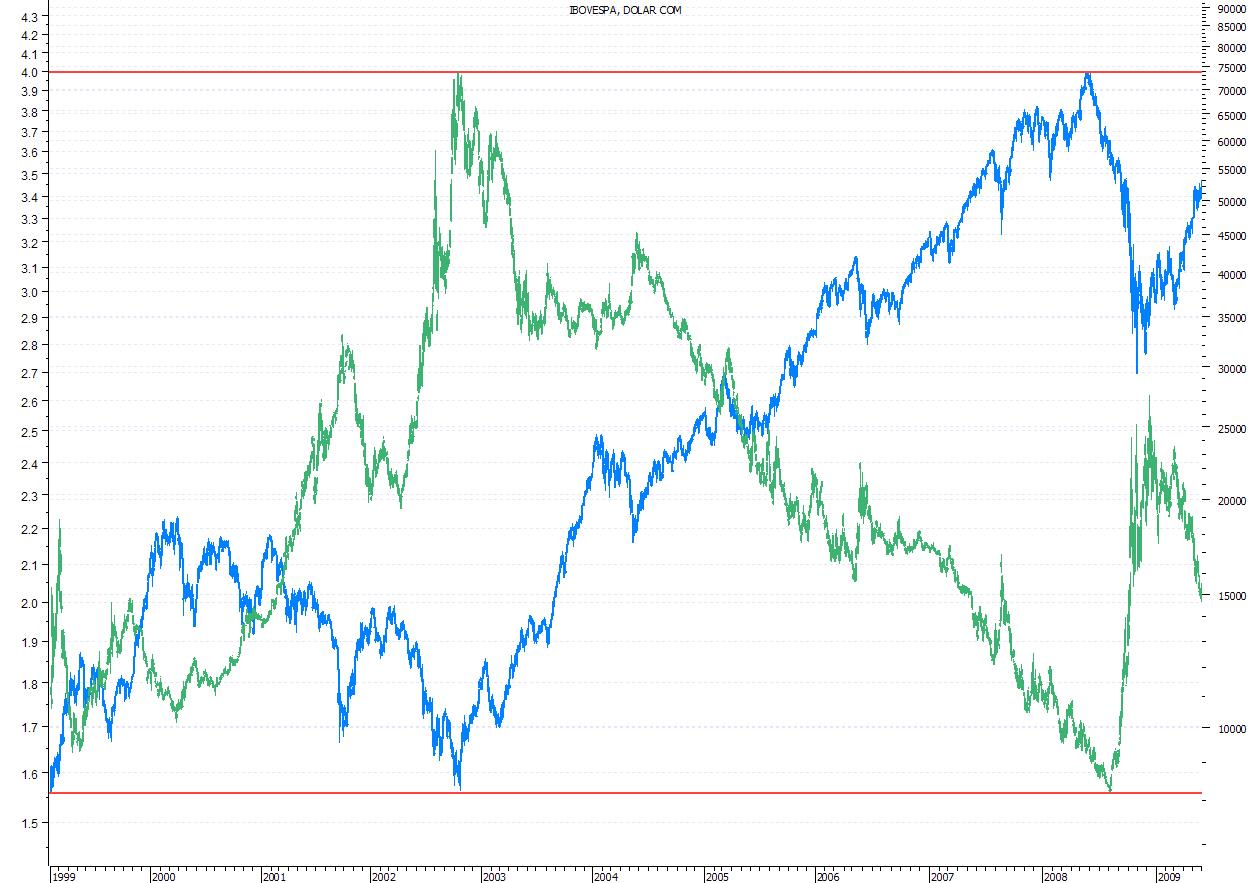 Ibov (azul) x Dolcom (verde)_1999-2009