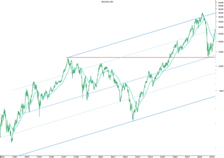 Ibovespa indexado ao Dólar_1992-2009