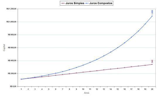 Juros Simples x Juros Compostos (Clique na imagem para ampliar)
