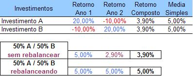 Beneficios do Rebalanceamento
