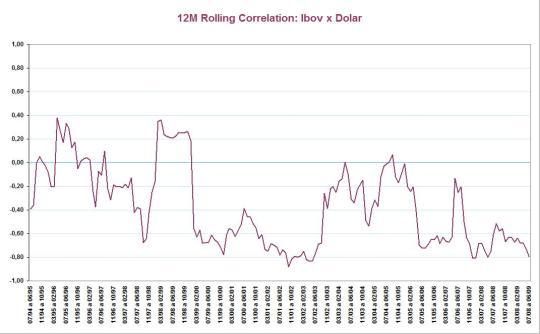 Correlação Ibov x Dólar (12 meses corridos de 1994-2009)