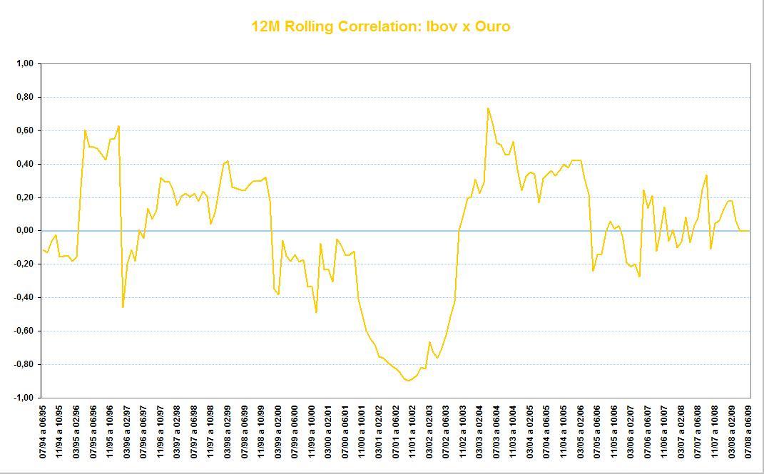 Correlação Ibov x Ouro (12 meses corridos 1994-2009)