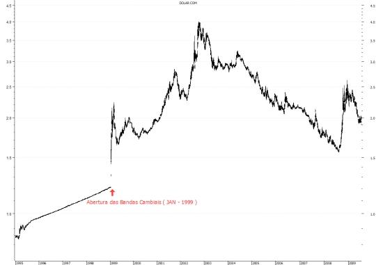 Gráfico Histórico do Dólar Comercial (1995-2009)