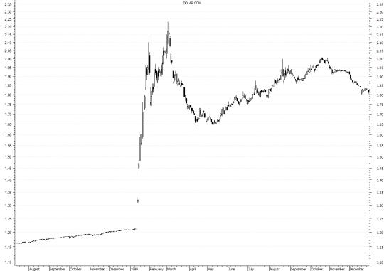 Dólar Comercial_Abertura das Bandas Cambiais (jan-1999)