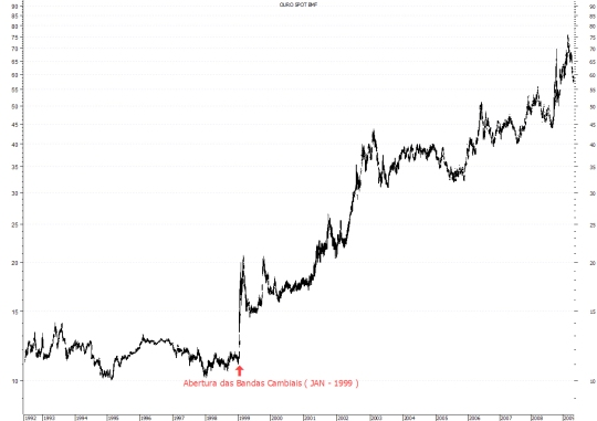 Gráfico Histórico do Ouro BM&F (1992-2009)