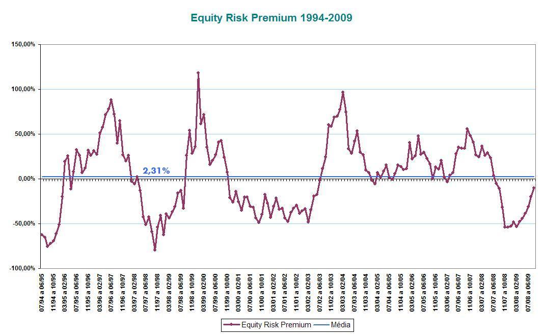 Equity Risk Premium (1994-2009)