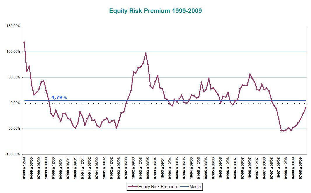 Equity Risk Premium (1999-2009)