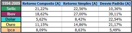 Estatísticas 1994-2009