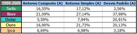 Estatísticas 1999-2009