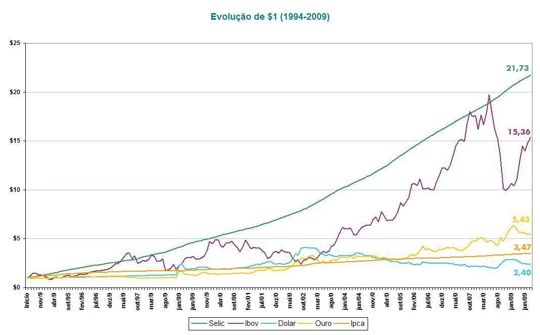 Evolução de $1 (1994-2009)