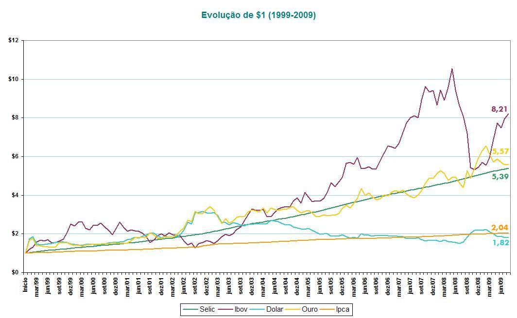 Evolução de $1 (1999-2009)