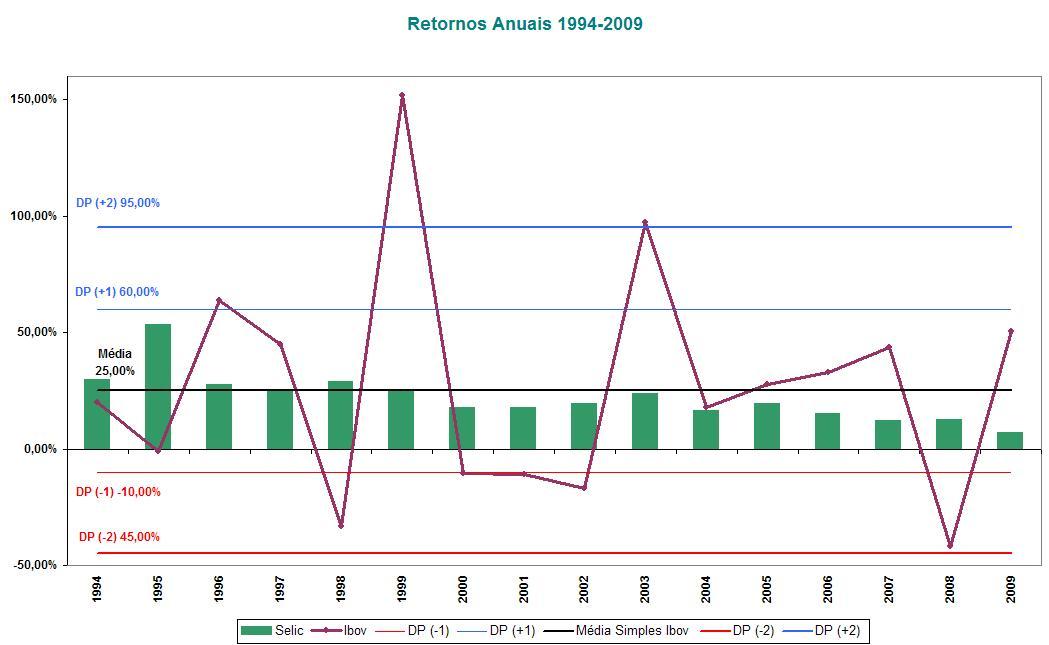 Modelando a Tolerância ao Risco_Retornos Anuais (1994-2009)