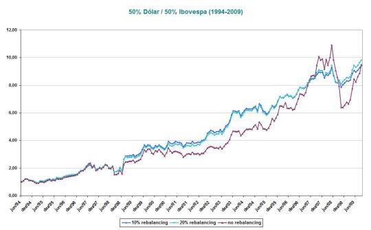 50% Dólar_50% Ibovespa (1994-2009)