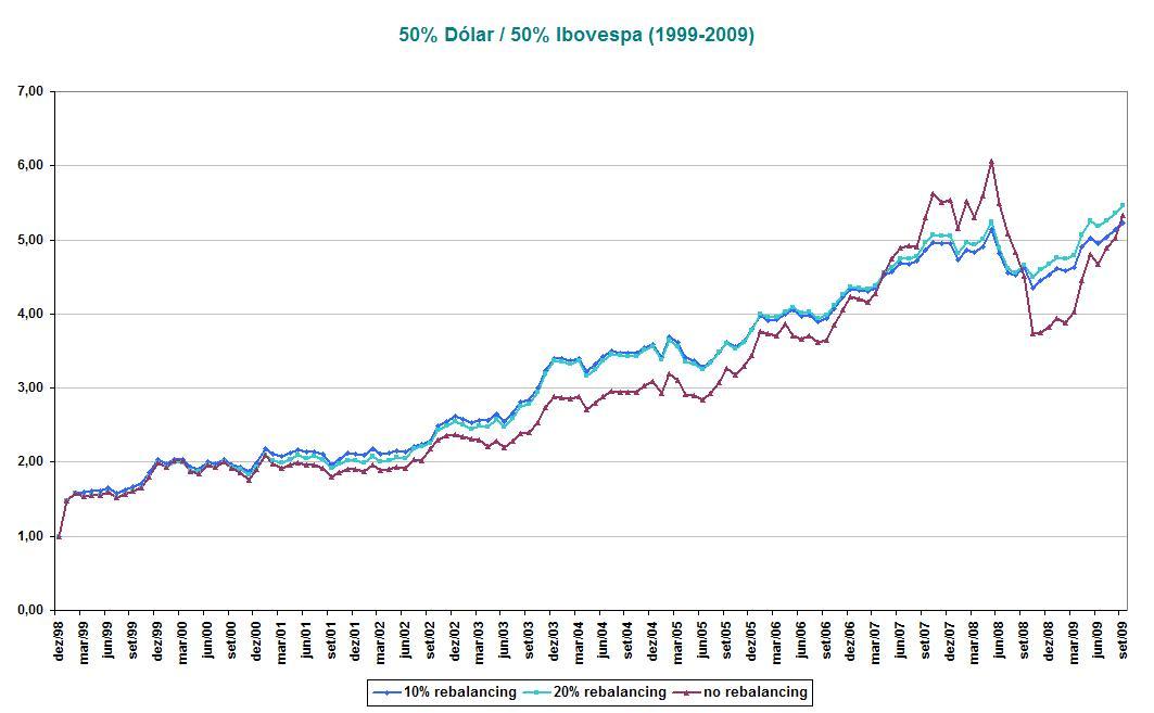 50% Dólar_50% Ibovespa (1999-2009)