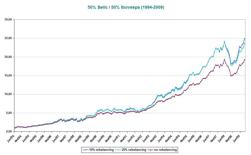 50% Selic_50% Ibovespa (1994-2009)