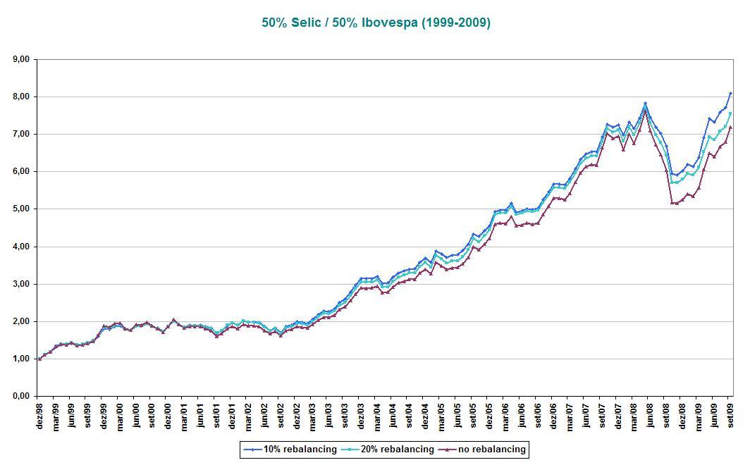 50% Selic_50% Ibovespa (1999-2009)