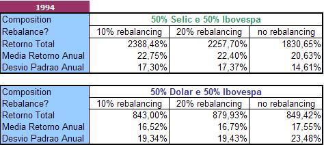Comparativo_Selic x Dólar (1994-2009)
