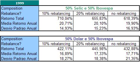 Comparativo_Selic x Dólar (1999-2009)