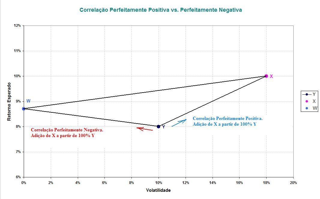 Correlação Perfeitamente Positiva e Negativa