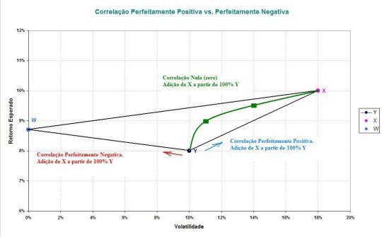 Correlação Perfeitamente Positiva, Negativa e Nula