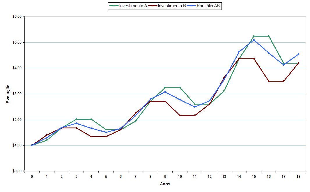 grafico correlacao 045 evolucao de 1 Exemplos Práticos sobre a Correlação entre Ativos