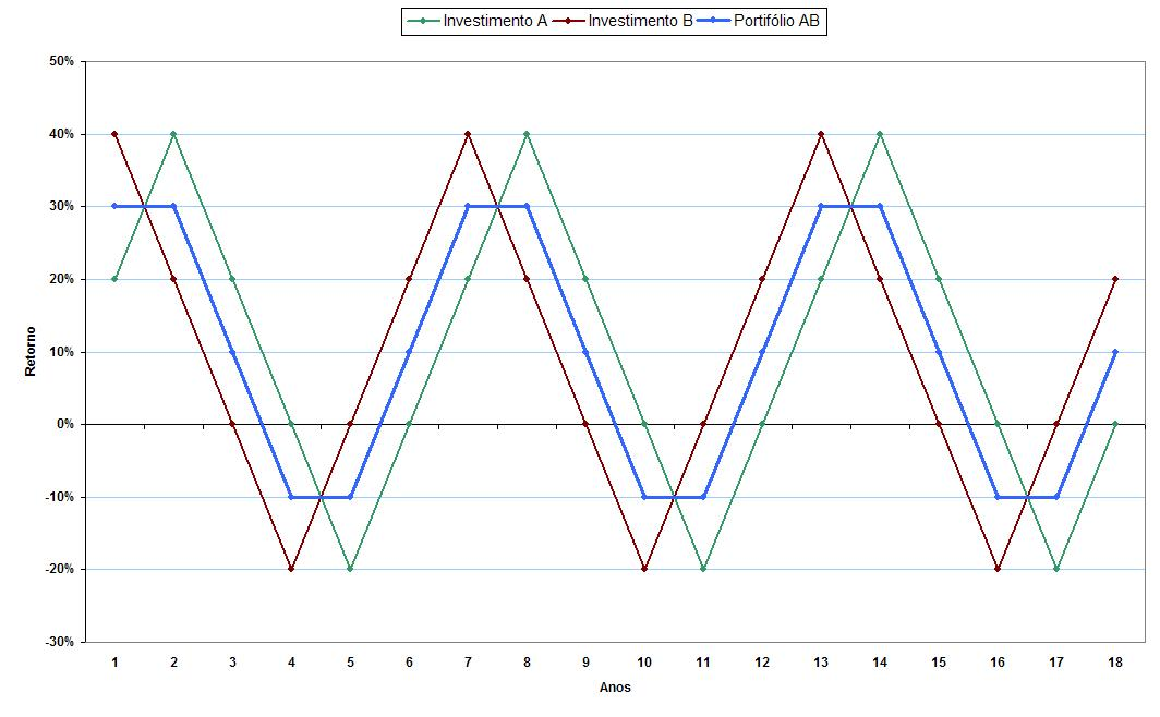 grafico correlacao 045 retornos anuais Exemplos Práticos sobre a Correlação entre Ativos