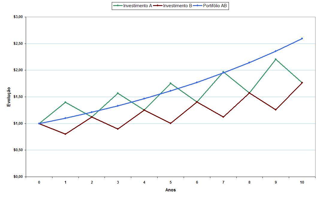 Gráfico Correlação_Perfeitamente Negativa_Evolução de $1