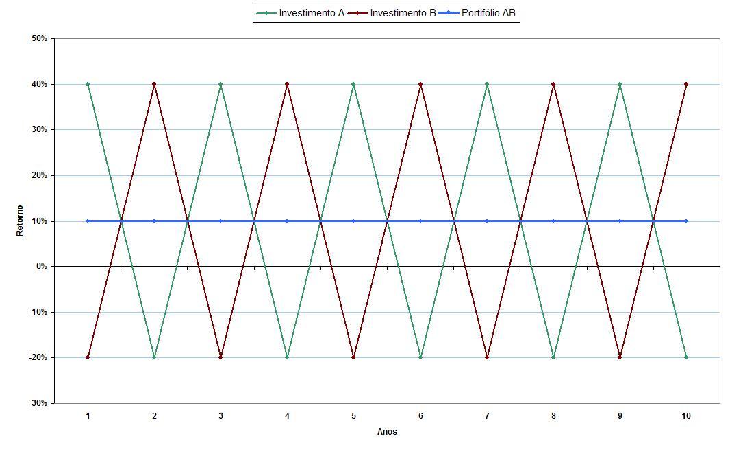 Gráfico Correlação_Perfeitamente Negativa_Retornos Anuais