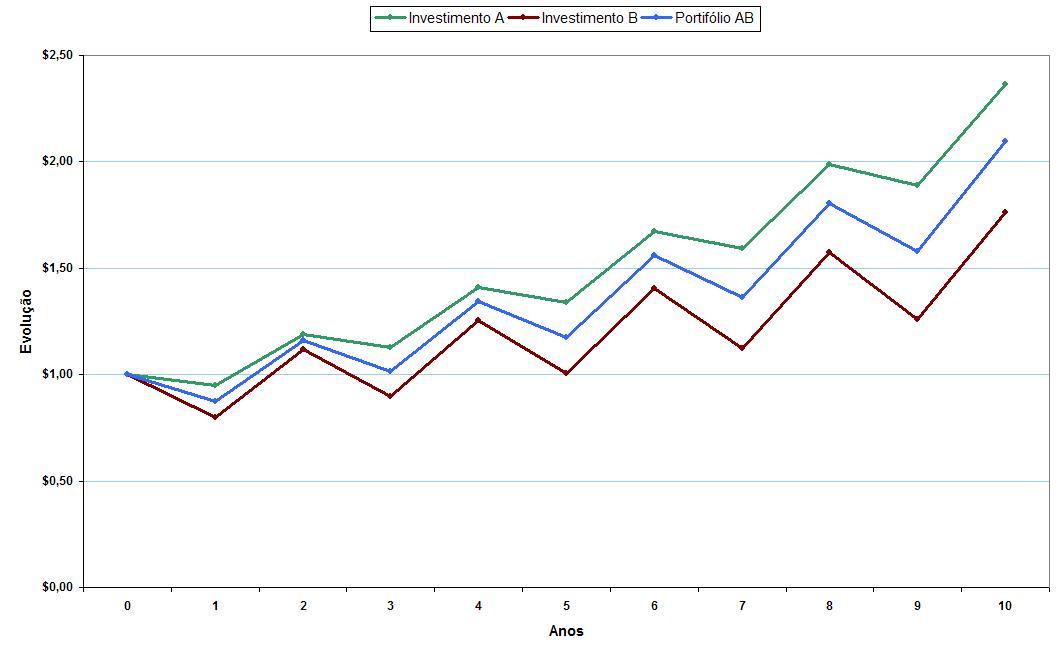 Gráfico Correlação_Perfeitamente Positiva_Evolução de $1