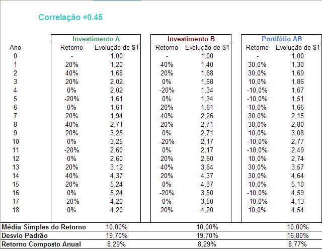 tabela correlacao 0 45 Exemplos Práticos sobre a Correlação entre Ativos