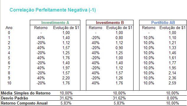 tabela correlacao perfeitamente negativa Exemplos Práticos sobre a Correlação entre Ativos