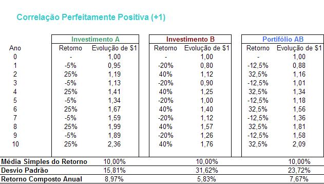 Tabela Correlação_Perfeitamente Positiva
