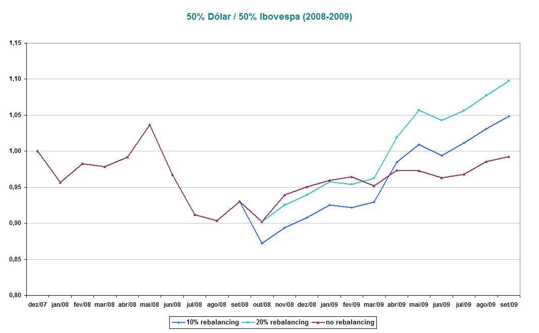 50% Dólar_50% Ibovespa (2008-2009)