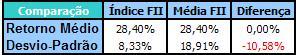 Comparação entre o Índice FII e a Média dos FII