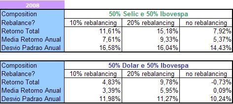 Comparativo_Selic x Dólar (2008-2009)
