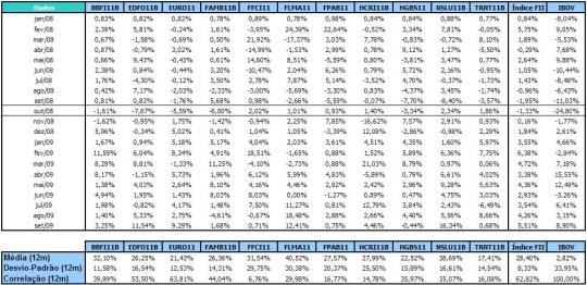 Dados Estatísticos dos FII