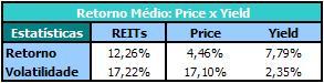REITs_Estatísticas_Price x Yield (1972-2009)