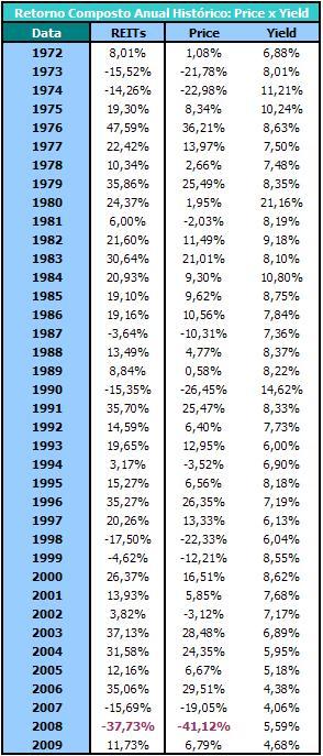 REITs_Retorno Composto Anual_Price x Yield (1972-2009)