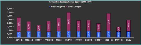 Rentabilidade Média Mensal dos FII (2008 - 2009)