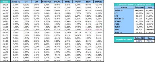 Tabela de Correlações entre o Índice FII e Demais Ativos