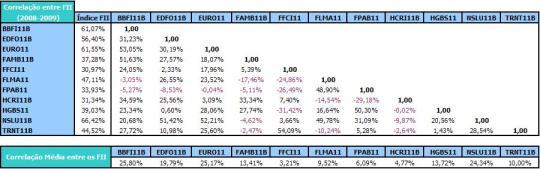 Tabela de Correlações entre os FII