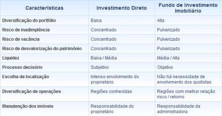 Vantagens dos FII x Investimento Direto em Imóveis