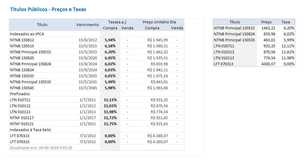 tabela com informacoes relevantes Como Importar e Atualizar Dados da Web para o Excel?