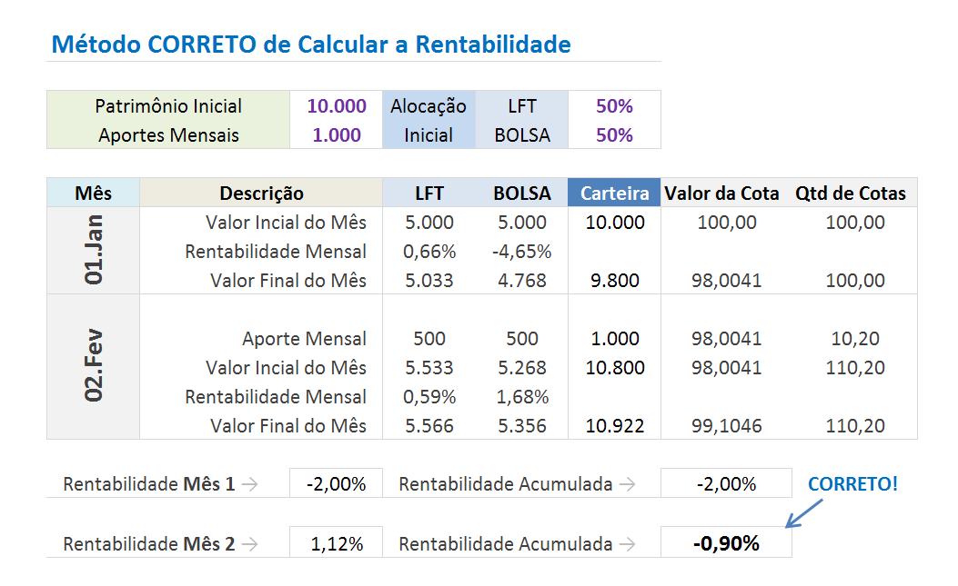mc3a9todo correto de calcular a rentabilidade1 Como Calcular o Retorno de um Investimento   Parte I
