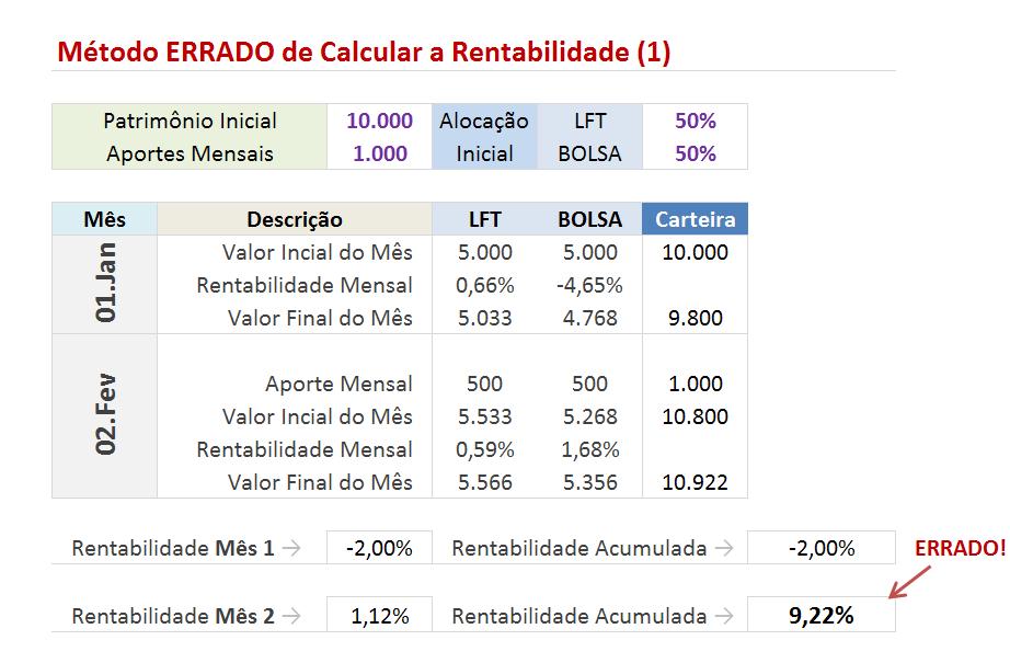 mc3a9todo errado de calcular a rentabilidade 13 Como Calcular o Retorno de um Investimento   Parte I