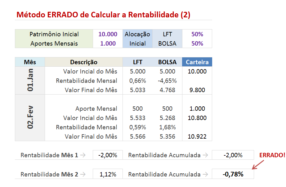 mc3a9todo errado de calcular a rentabilidade 21 Como Calcular o Retorno de um Investimento   Parte I